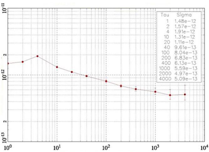 Wykres, stałość częstotliwości.